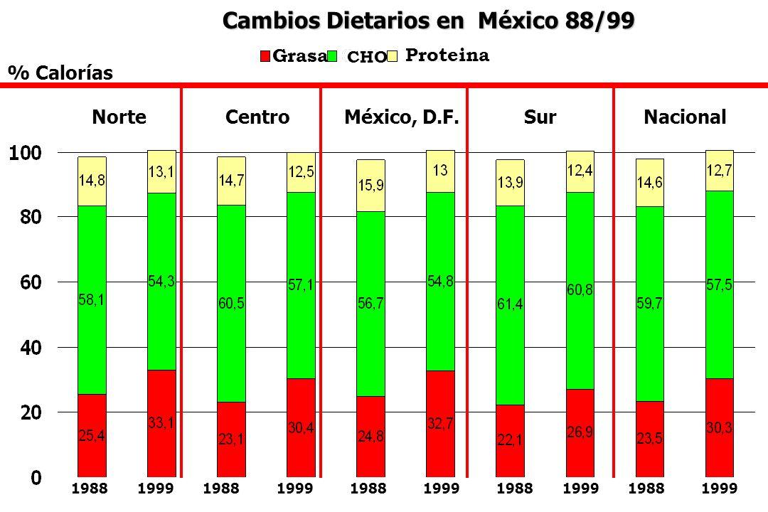 Mortalidad por ECNT en México (45-64 años de edad) Infarto del Miocardio Cirrosis Diabetes Hipertensió n Cerebrovasculares