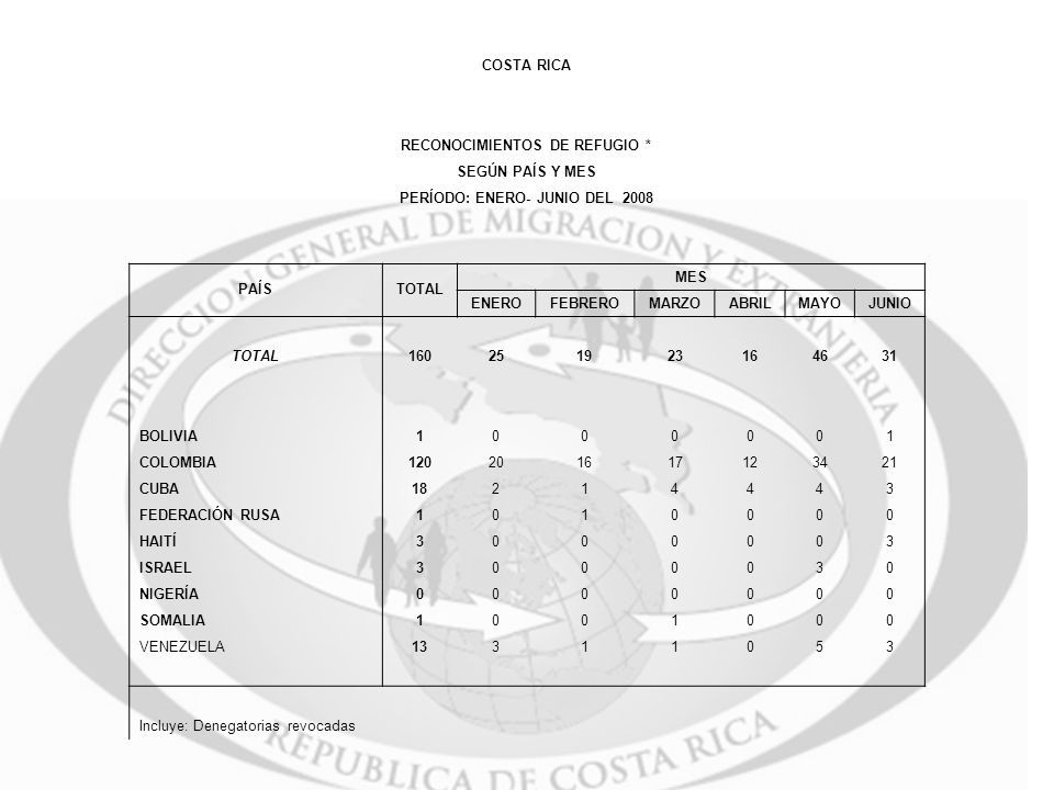 COSTA RICA RECONOCIMIENTOS DE REFUGIO * SEGÚN PAÍS Y MES PERÍODO: ENERO- JUNIO DEL 2008 PAÍSTOTAL MES ENEROFEBREROMARZOABRILMAYOJUNIO TOTAL16025192316