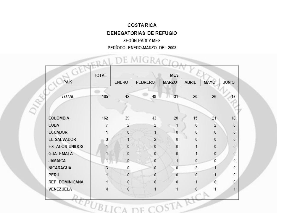 COSTA RICA DENEGATORIAS DE REFUGIO SEGÚN PAÍS Y MES PERÍODO: ENERO-MARZO DEL 2008 TOTAL MES PAÍS ENEROFEBREROMARZOABRILMAYOJUNIO TOTAL185424931202617