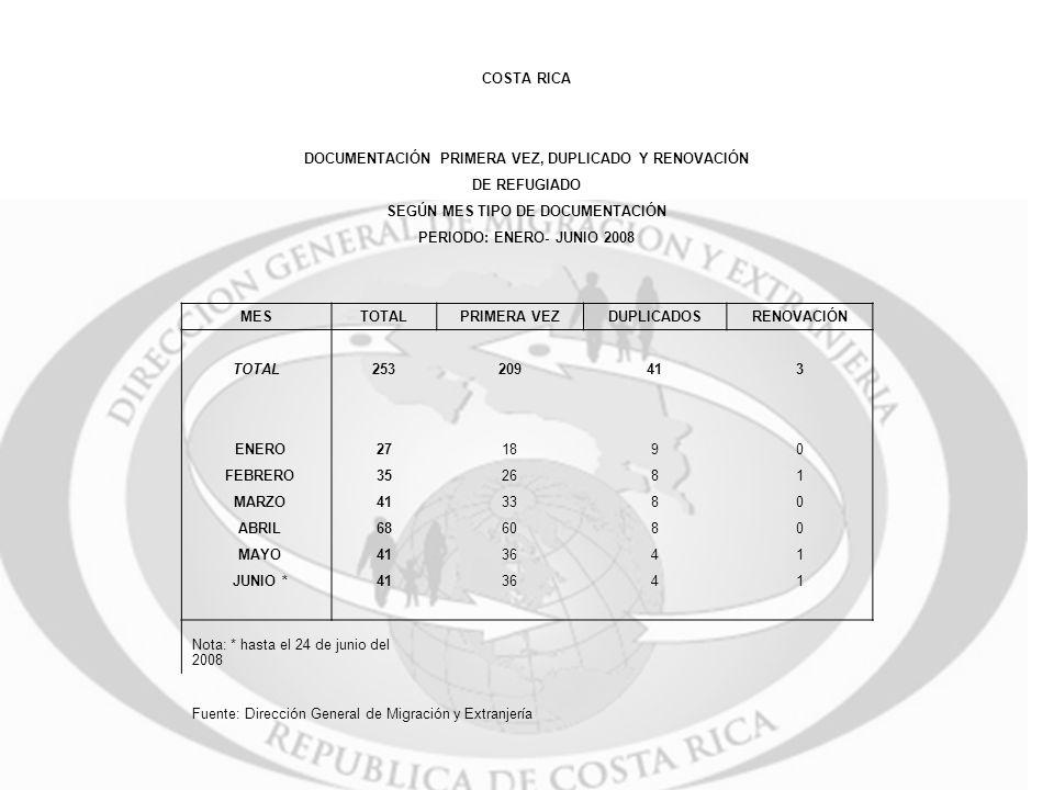 COSTA RICA DOCUMENTACIÓN PRIMERA VEZ, DUPLICADO Y RENOVACIÓN DE REFUGIADO SEGÚN MES TIPO DE DOCUMENTACIÓN PERIODO: ENERO- JUNIO 2008 MESTOTALPRIMERA V