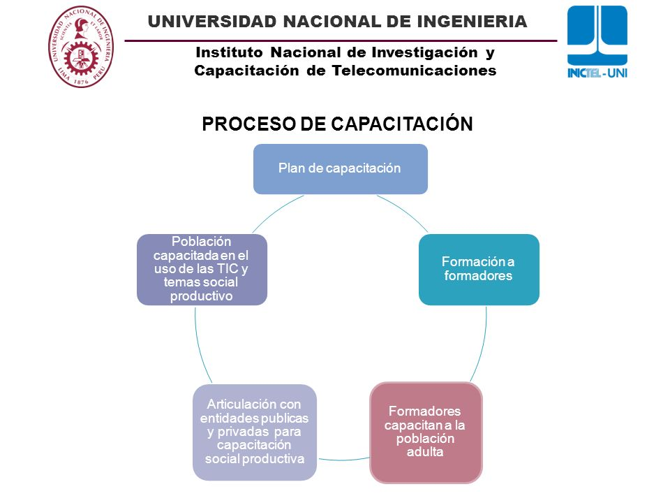 Instituto Nacional de Investigación y Capacitación de Telecomunicaciones UNIVERSIDAD NACIONAL DE INGENIERIA Plan de capacitación Formación a formadore