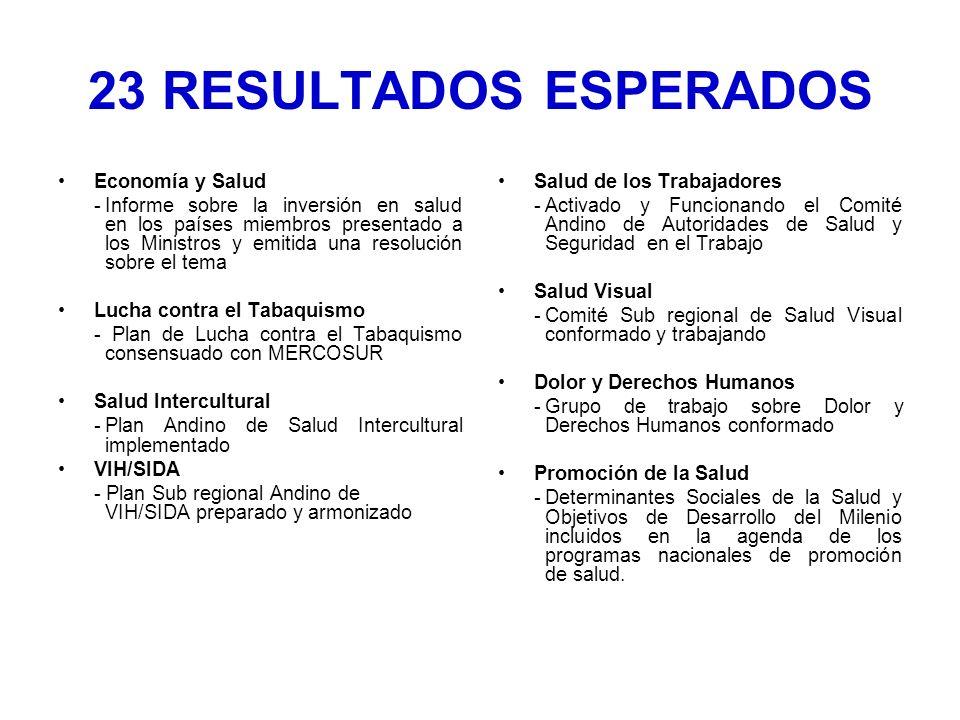 Economía y Salud -Informe sobre la inversión en salud en los países miembros presentado a los Ministros y emitida una resolución sobre el tema Lucha contra el Tabaquismo - Plan de Lucha contra el Tabaquismo consensuado con MERCOSUR Salud Intercultural -Plan Andino de Salud Intercultural implementado VIH/SIDA - Plan Sub regional Andino de VIH/SIDA preparado y armonizado Salud de los Trabajadores -Activado y Funcionando el Comité Andino de Autoridades de Salud y Seguridad en el Trabajo Salud Visual -Comité Sub regional de Salud Visual conformado y trabajando Dolor y Derechos Humanos -Grupo de trabajo sobre Dolor y Derechos Humanos conformado Promoción de la Salud -Determinantes Sociales de la Salud y Objetivos de Desarrollo del Milenio incluidos en la agenda de los programas nacionales de promoción de salud.
