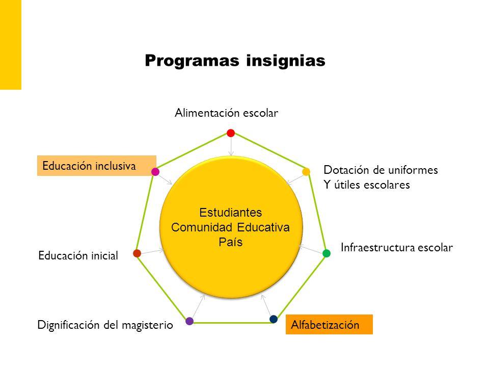 Programas insignias Estudiantes Comunidad Educativa País Alimentación escolar Dotación de uniformes Y útiles escolares Infraestructura escolar Alfabet