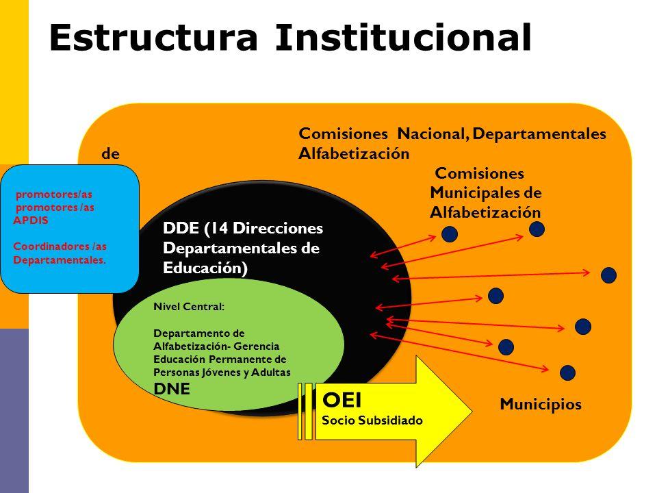 Estructura Institucional Comisiones Nacional, Departamentales de Alfabetización Comisiones Municipales de Alfabetización DDE (14 Direcciones Departame