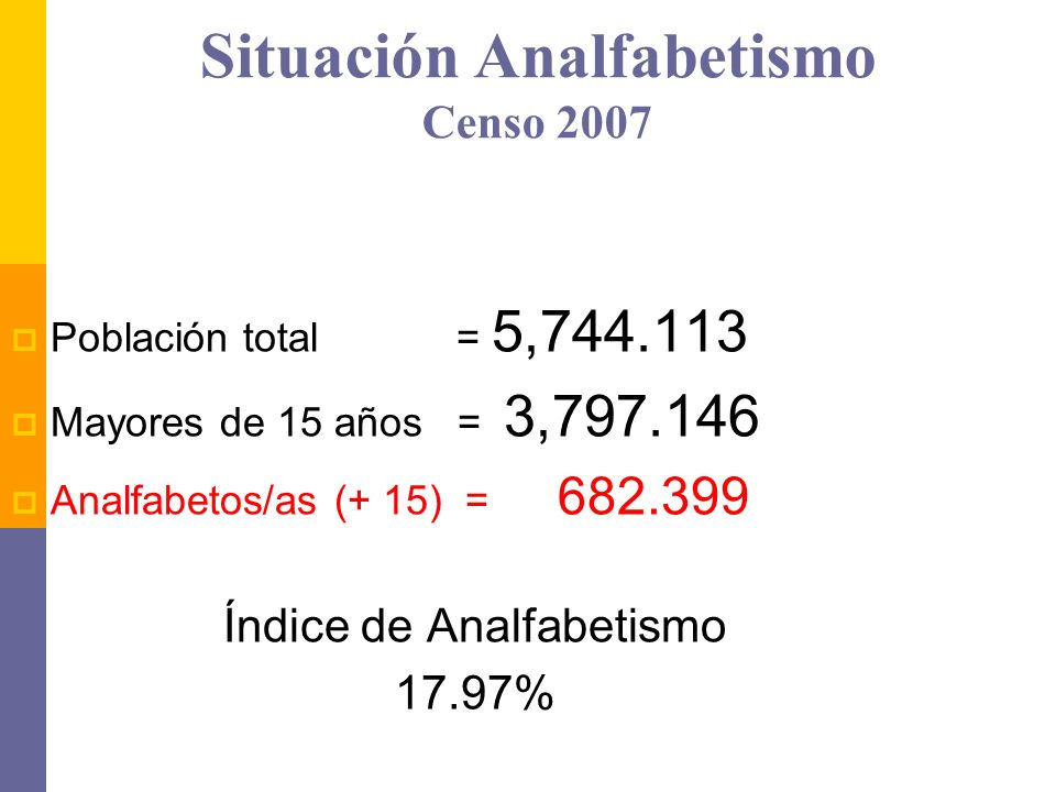 Situación Analfabetismo Censo 2007 Población total = 5,744.113 Mayores de 15 años = 3,797.146 Analfabetos/as (+ 15) = 682.399 Índice de Analfabetismo