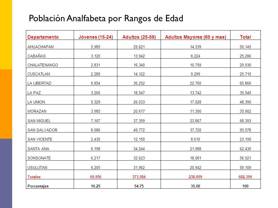 DepartamentoJóvenes (15-24)Adultos (25-59)Adultos Mayores (60 y mas)Total AHUACHAPAN5,98529,62114,53950,145 CABAÑAS3,12013,9428,22425,286 CHALATENANGO