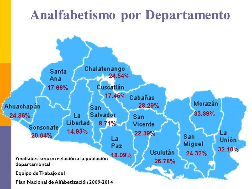 Analfabetismo por Departamento 17.66% 22.39% 28.29% 8.71% 33.39% 24.32% 26.78% 24.54% 14.93% 20.04% 17.45% 18.09% 32.10% 24.86% Analfabetismo en relac