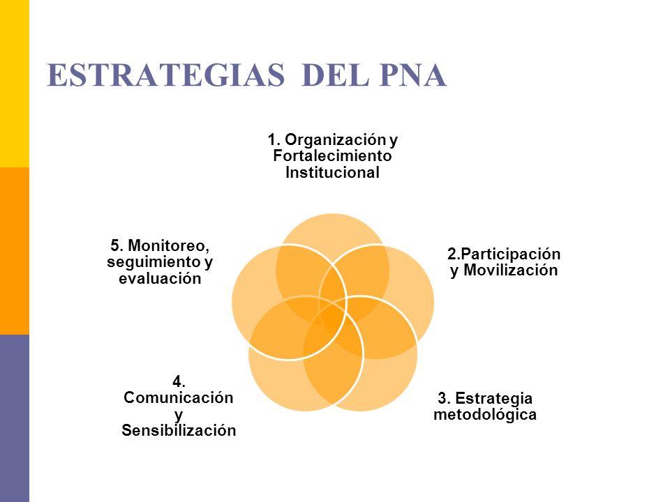 ESTRATEGIAS DEL PNA 1. Organización y Fortalecimiento Institucional 2.Participación y Movilización 3. Estrategia metodológica 4. Comunicación y Sensib