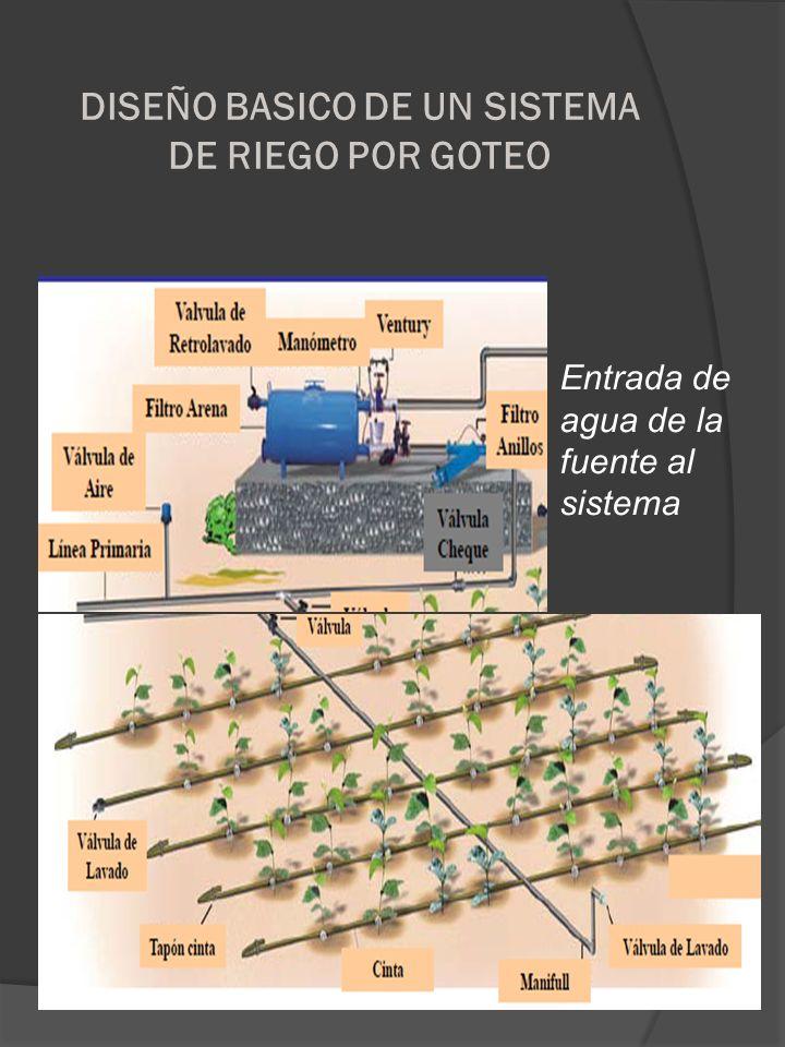 DISEÑO BASICO DE UN SISTEMA DE RIEGO POR GOTEO Entrada de agua de la fuente al sistema
