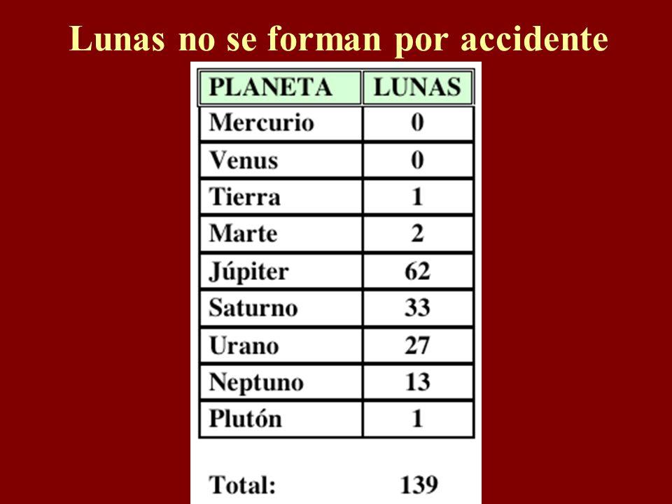 Formación del Sistema Solar Además, los elementos y sus proporciones son diferentes entre la tierra, la luna y el sol.