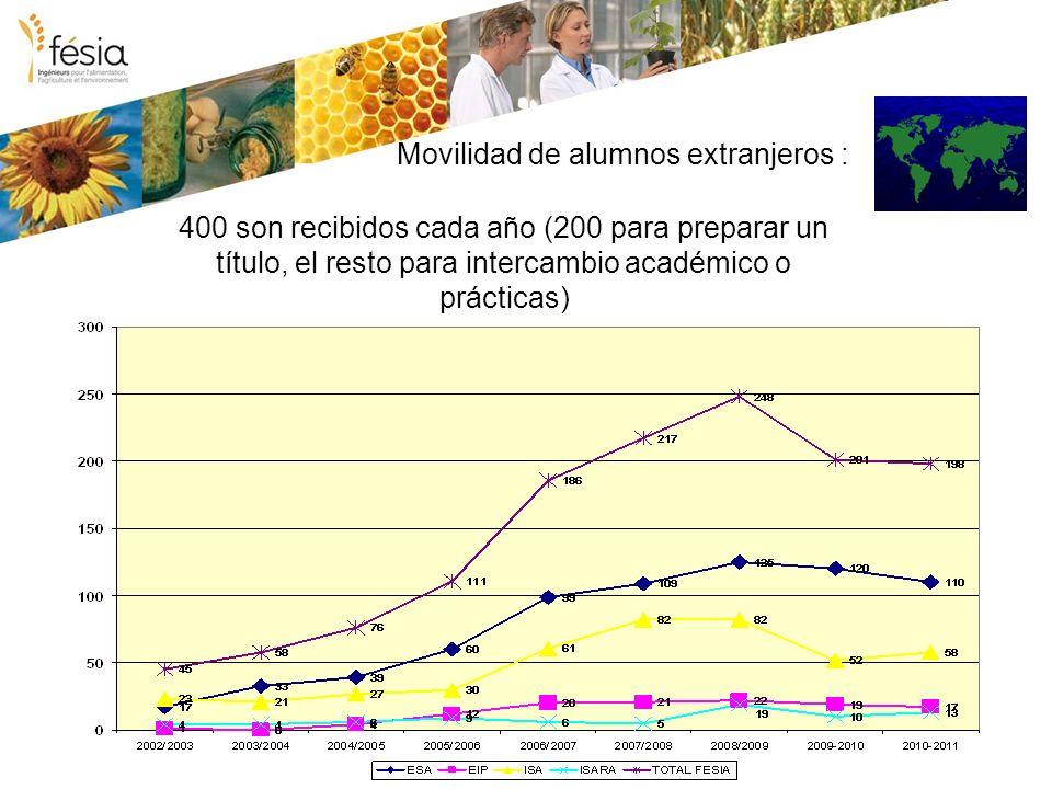 Movilidad de alumnos extranjeros : 400 son recibidos cada año (200 para preparar un título, el resto para intercambio académico o prácticas)