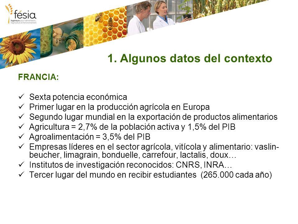 1. Algunos datos del contexto FRANCIA: Sexta potencia económica Primer lugar en la producción agrícola en Europa Segundo lugar mundial en la exportaci