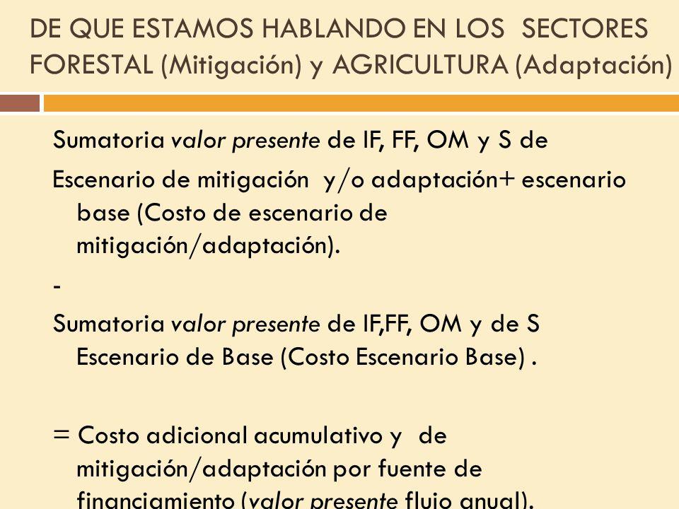 FI&F en el Sector Forestal (mitigación) y Sector Agricultura (adaptación)