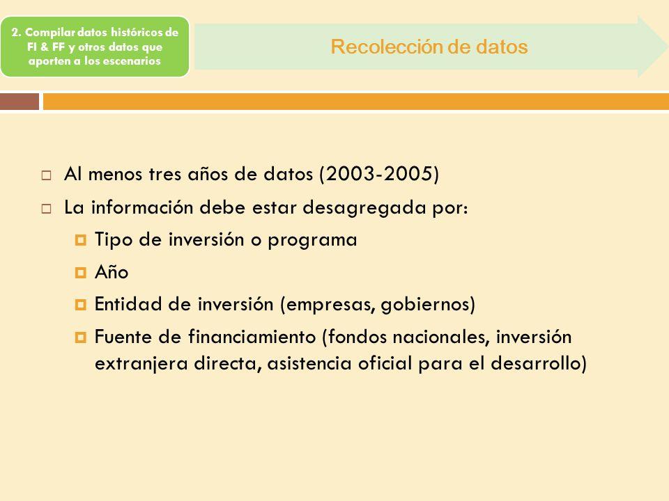 2. Compilar datos históricos de FI & FF y otros datos que aporten a los escenarios Recolección de datos Al menos tres años de datos (2003-2005) La inf