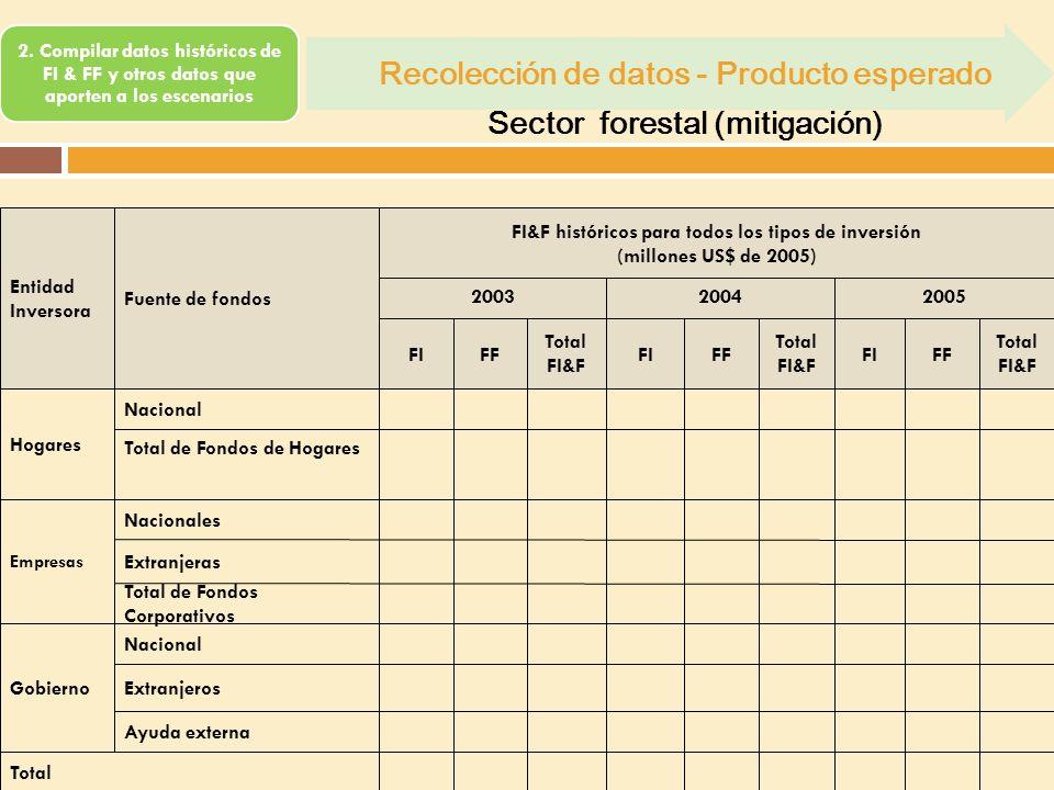 2. Compilar datos históricos de FI & FF y otros datos que aporten a los escenarios Recolección de datos - Producto esperado Sector forestal (mitigació