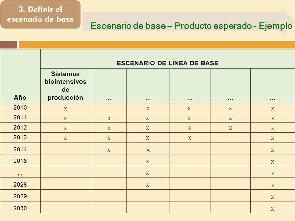 3. Definir el escenario de base Escenario de base – Producto esperado - Ejemplo Año ESCENARIO DE LÍNEA DE BASE Sistemas biointensivos de produccíón...