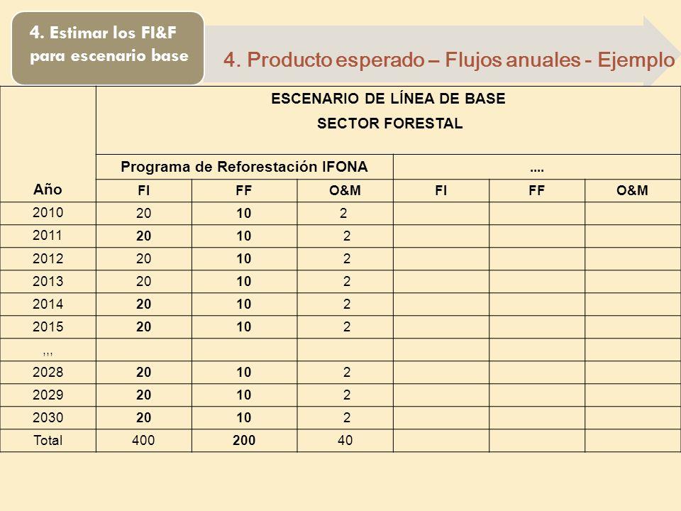 4. Estimar los FI&F para escenario base 4. Producto esperado – Flujos anuales - Ejemplo Año ESCENARIO DE LÍNEA DE BASE SECTOR FORESTAL Programa de Ref