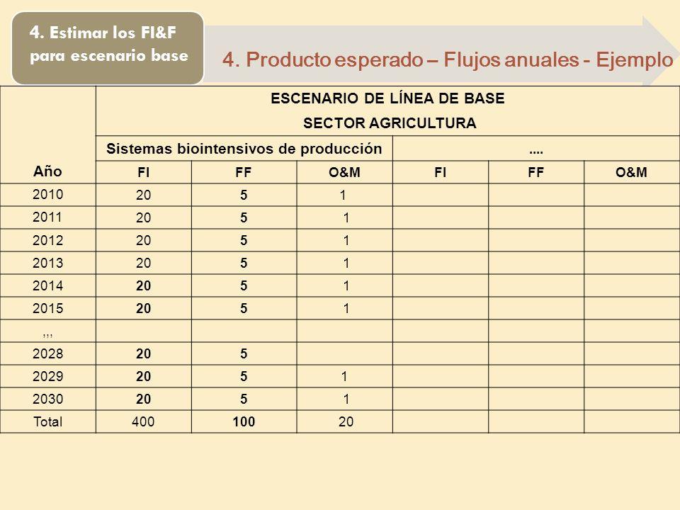 4. Estimar los FI&F para escenario base 4. Producto esperado – Flujos anuales - Ejemplo Año ESCENARIO DE LÍNEA DE BASE SECTOR AGRICULTURA Sistemas bio