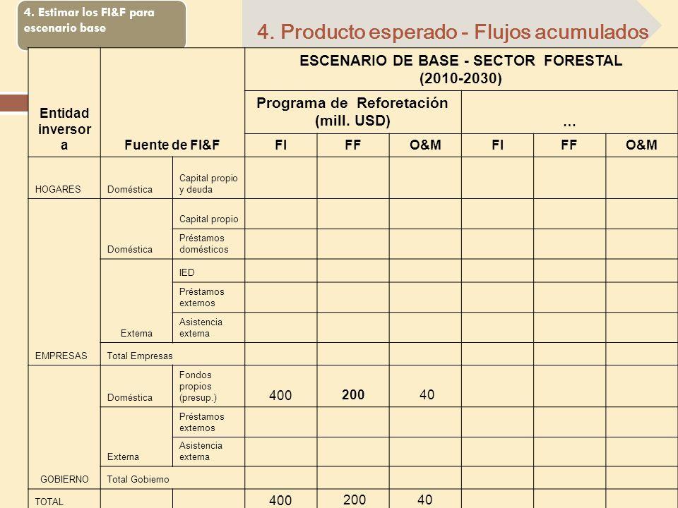 4. Estimar los FI&F para escenario base 4. Producto esperado - Flujos acumulados Entidad inversor aFuente de FI&F ESCENARIO DE BASE - SECTOR FORESTAL