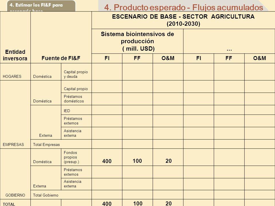 4. Estimar los FI&F para escenario base 4. Producto esperado - Flujos acumulados Entidad inversoraFuente de FI&F ESCENARIO DE BASE - SECTOR AGRICULTUR