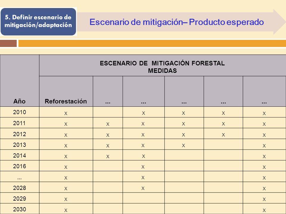Escenario de mitigación– Producto esperado 5. Definir escenario de mitigación/adaptación Año ESCENARIO DE MITIGACIÓN FORESTAL MEDIDAS Reforestación...