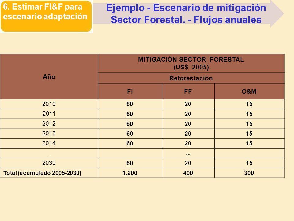 6. Estimar FI&F para escenario adaptación Ejemplo - Escenario de mitigación Sector Forestal. - Flujos anuales Año MITIGACIÓN SECTOR FORESTAL (US$ 2005