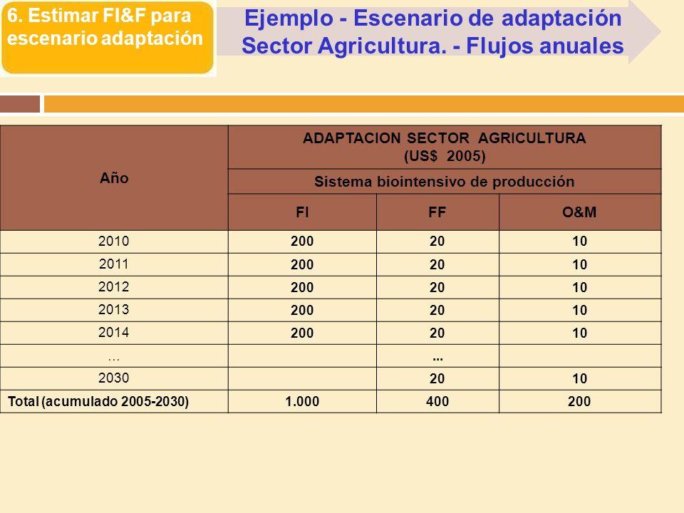 6. Estimar FI&F para escenario adaptación Ejemplo - Escenario de adaptación Sector Agricultura. - Flujos anuales Año ADAPTACION SECTOR AGRICULTURA (US