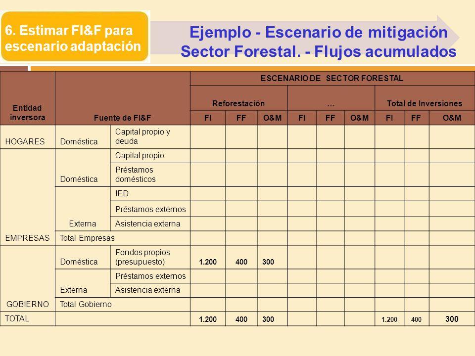 6. Estimar FI&F para escenario adaptación Entidad inversoraFuente de FI&F ESCENARIO DE SECTOR FORESTAL Reforestación…Total de Inversiones FIFFO&MFIFFO