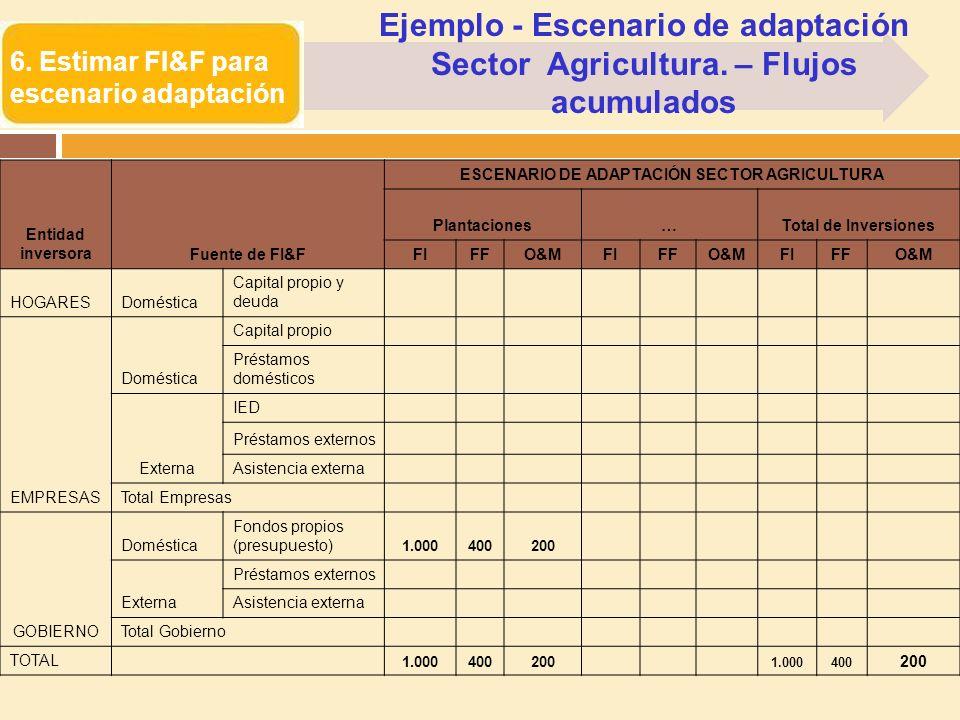 6. Estimar FI&F para escenario adaptación Entidad inversoraFuente de FI&F ESCENARIO DE ADAPTACIÓN SECTOR AGRICULTURA Plantaciones…Total de Inversiones