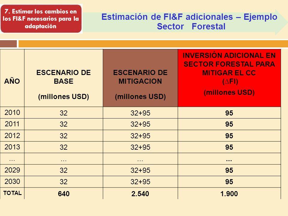Estimación de FI&F adicionales – Ejemplo Sector Forestal 7. Estimar los cambios en los FI&F necesarios para la adaptación AÑO ESCENARIO DE BASE ESCENA