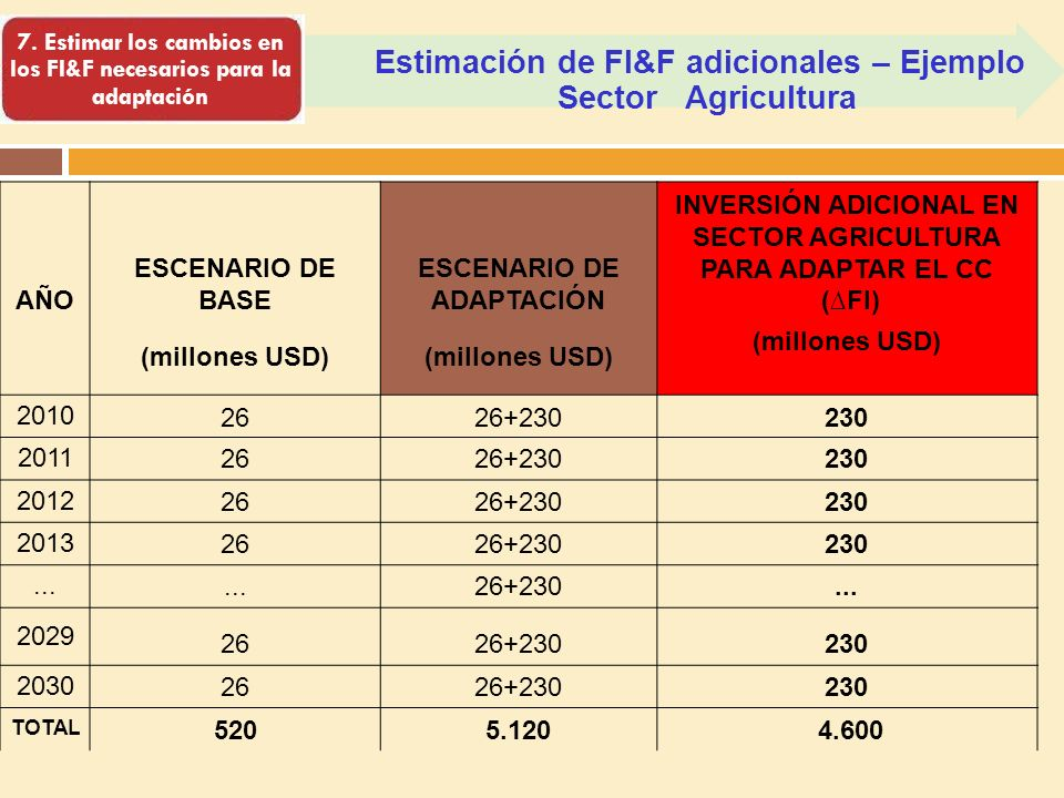 Estimación de FI&F adicionales – Ejemplo Sector Agricultura 7. Estimar los cambios en los FI&F necesarios para la adaptación AÑO ESCENARIO DE BASE ESC