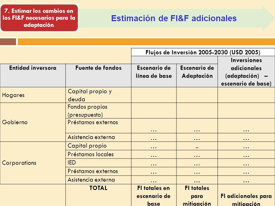 Estimación de FI&F adicionales 7. Estimar los cambios en los FI&F necesarios para la adaptación Flujos de Inversión 2005-2030 (USD 2005) Inversiones a