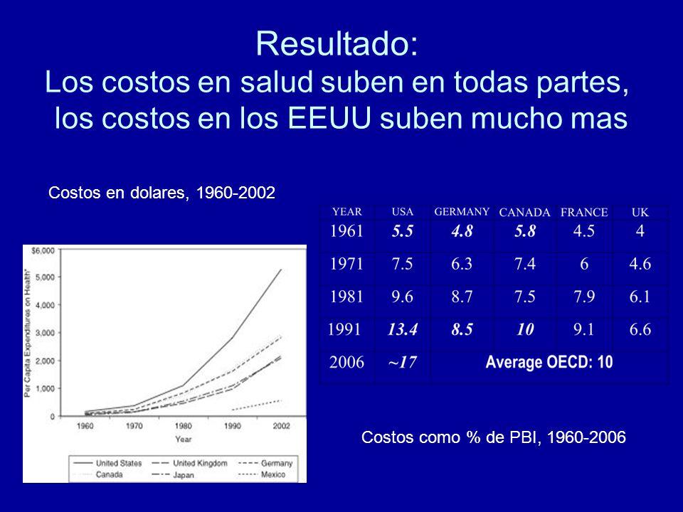 Resultado: Los costos en salud suben en todas partes, los costos en los EEUU suben mucho mas Costos en dolares, 1960-2002 Costos como % de PBI, 1960-2006