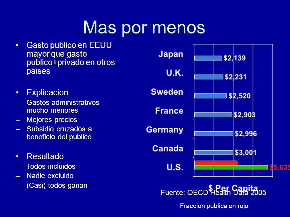 Mas por menos Fuente: OECD Health Data 2005 Fraccion publica en rojo Gasto publico en EEUU mayor que gasto publico+privado en otros paises Explicacion –Gastos administrativos mucho menores –Mejores precios –Subsidio cruzados a beneficio del publico Resultado –Todos incluidos –Nadie excluido –(Casi) todos ganan