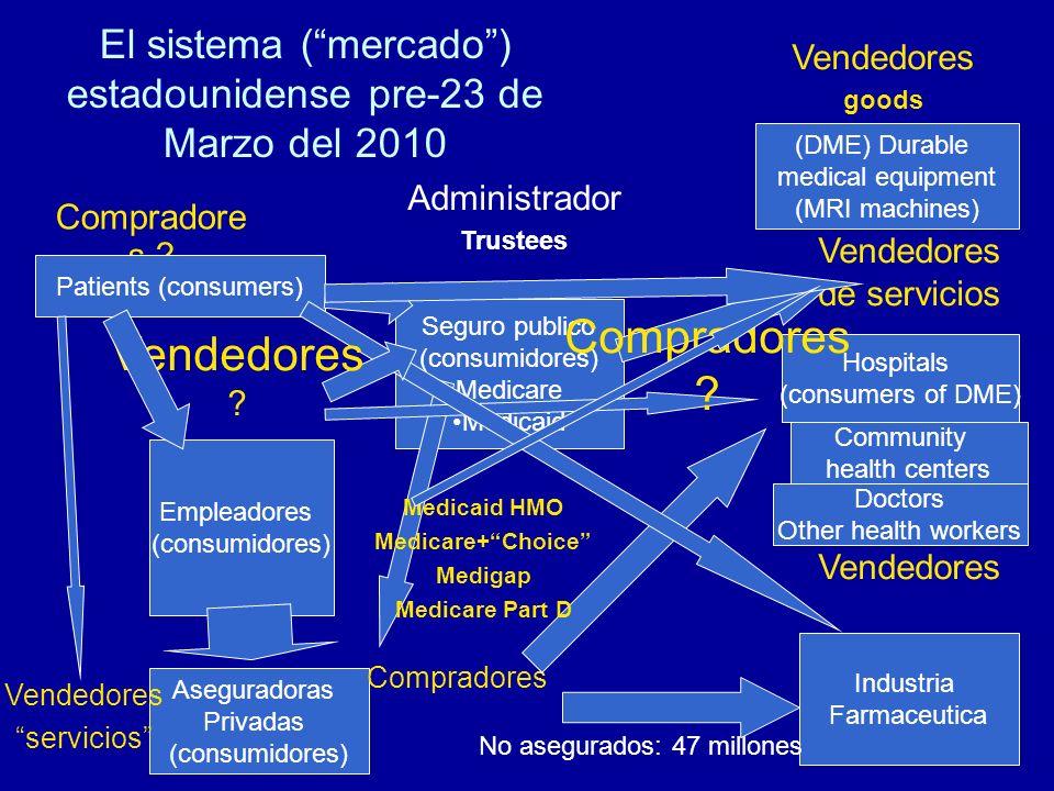 El sistema (mercado) estadounidense pre-23 de Marzo del 2010 Compradore s .