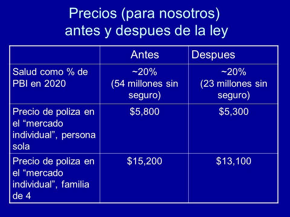Precios (para nosotros) antes y despues de la ley AntesDespues Salud como % de PBI en 2020 ~20% (54 millones sin seguro) ~20% (23 millones sin seguro) Precio de poliza en el mercado individual, persona sola $5,800$5,300 Precio de poliza en el mercado individual, familia de 4 $15,200$13,100