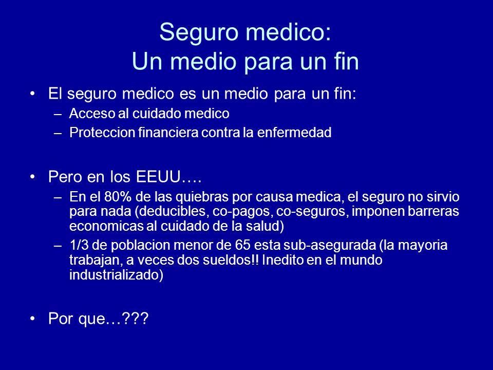 Seguro medico: Un medio para un fin El seguro medico es un medio para un fin: –Acceso al cuidado medico –Proteccion financiera contra la enfermedad Pero en los EEUU….