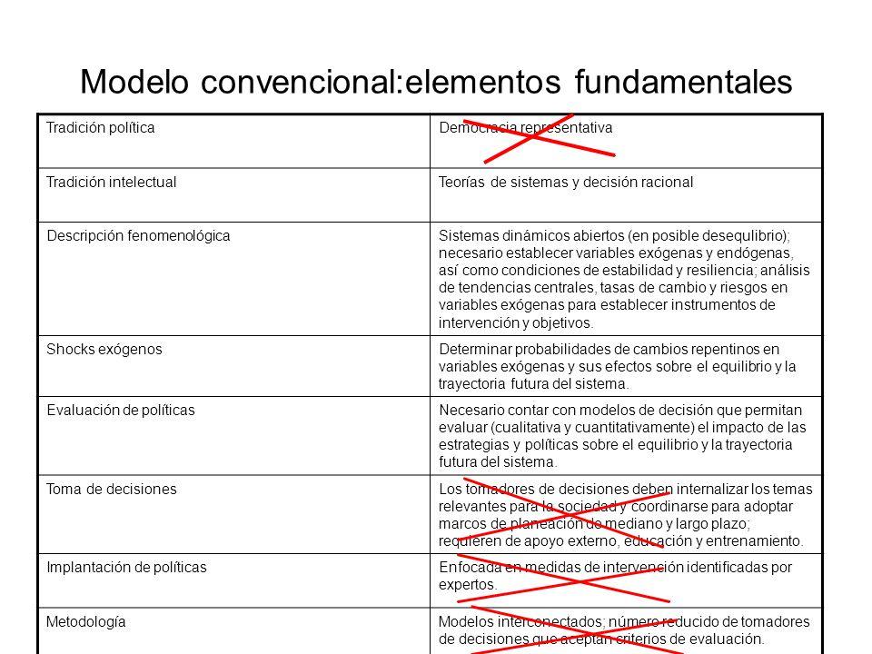 Modelo convencional:elementos fundamentales Tradición políticaDemocracia representativa Tradición intelectualTeorías de sistemas y decisión racional D