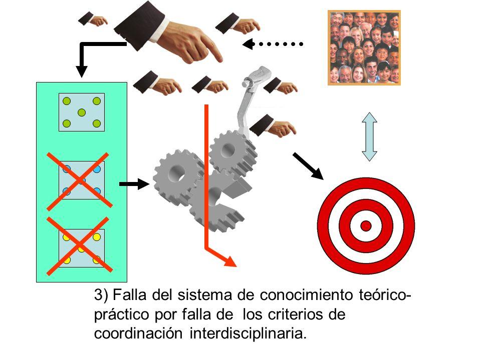 3) Falla del sistema de conocimiento teórico- práctico por falla de los criterios de coordinación interdisciplinaria.