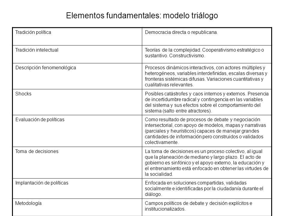 Elementos fundamentales: modelo triálogo Tradición políticaDemocracia directa o republicana. Tradición intelectualTeorías de la complejidad. Cooperati