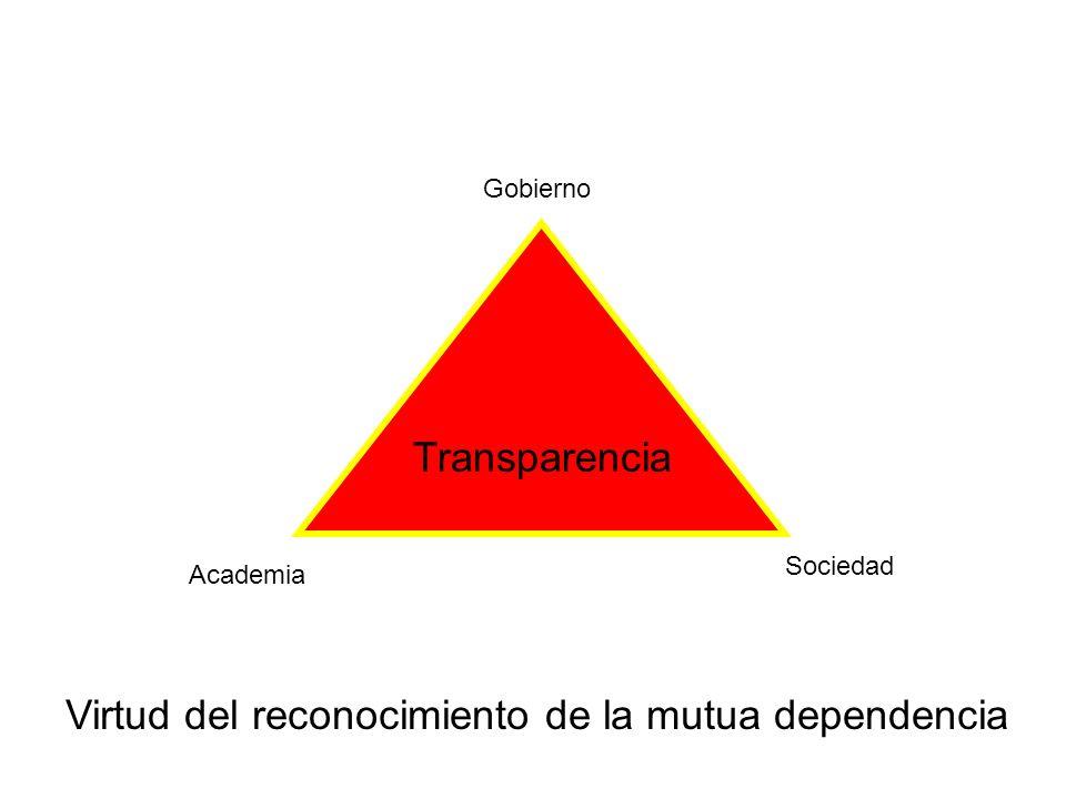 Transparencia Gobierno Academia Sociedad Virtud del reconocimiento de la mutua dependencia