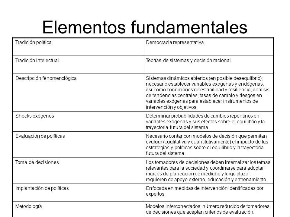 Elementos fundamentales Tradición políticaDemocracia representativa Tradición intelectualTeorías de sistemas y decisión racional Descripción fenomenol