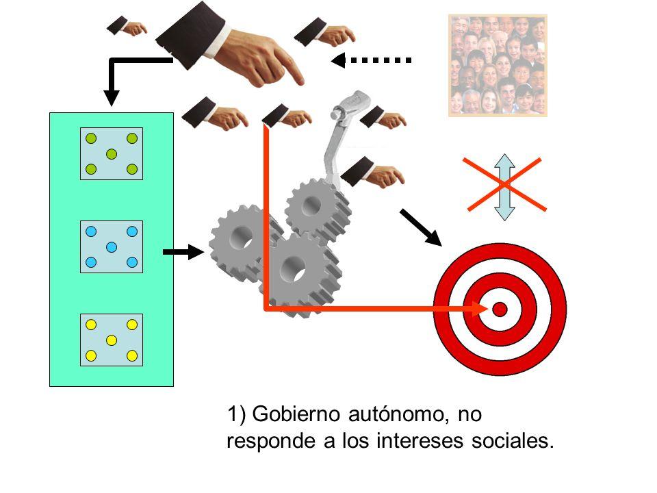 1) Gobierno autónomo, no responde a los intereses sociales.