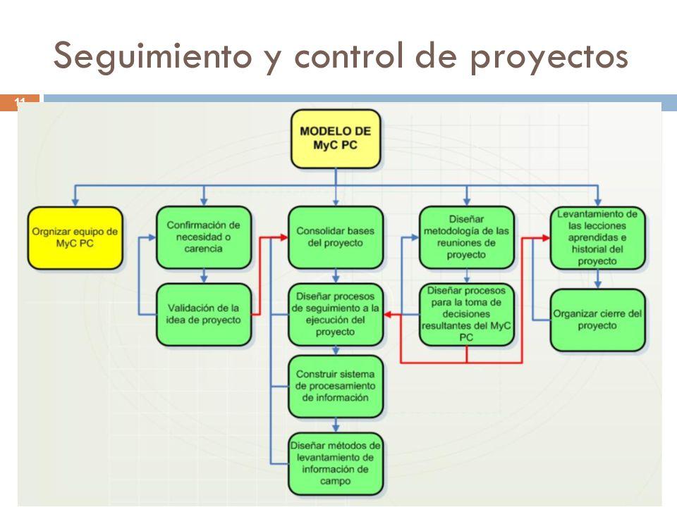 Seguimiento y control de proyectos Rubén Gómez Sánchez S. Director Proyecto PERÚ 2040 11