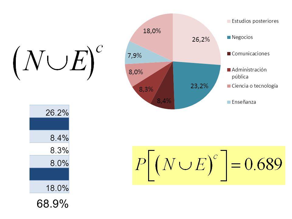 26.2% 8.4% 8.3% 8.0% 18.0% 68.9%