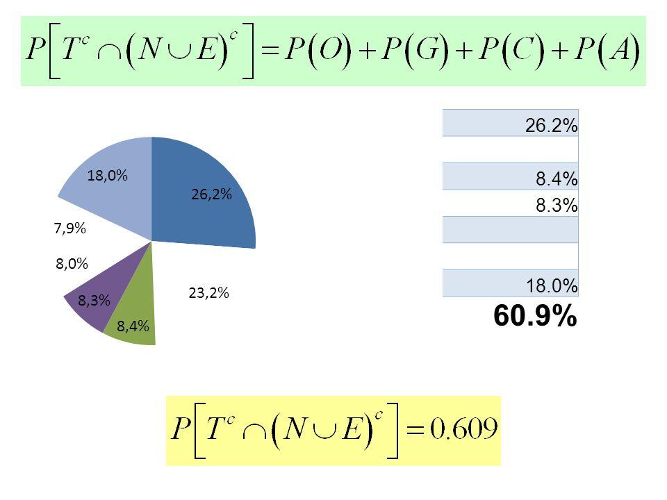 26.2% 8.4% 8.3% 18.0% 60.9%