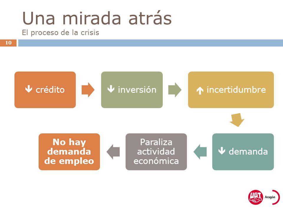 Una mirada atrás El proceso de la crisis 10 crédito inversión incertidumbre demanda Paraliza actividad económica No hay demanda de empleo
