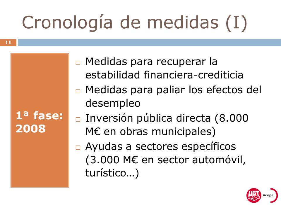 Cronología de medidas (I) 11 1ª fase: 2008 Medidas para recuperar la estabilidad financiera-crediticia Medidas para paliar los efectos del desempleo Inversión pública directa (8.000 M en obras municipales) Ayudas a sectores específicos (3.000 M en sector automóvil, turístico…)
