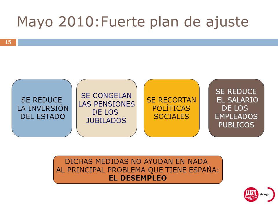 Mayo 2010:Fuerte plan de ajuste 15 SE REDUCE LA INVERSIÓN DEL ESTADO SE CONGELAN LAS PENSIONES DE LOS JUBILADOS SE RECORTAN POLÍTICAS SOCIALES SE REDUCE EL SALARIO DE LOS EMPLEADOS PUBLICOS DICHAS MEDIDAS NO AYUDAN EN NADA AL PRINCIPAL PROBLEMA QUE TIENE ESPAÑA: EL DESEMPLEO