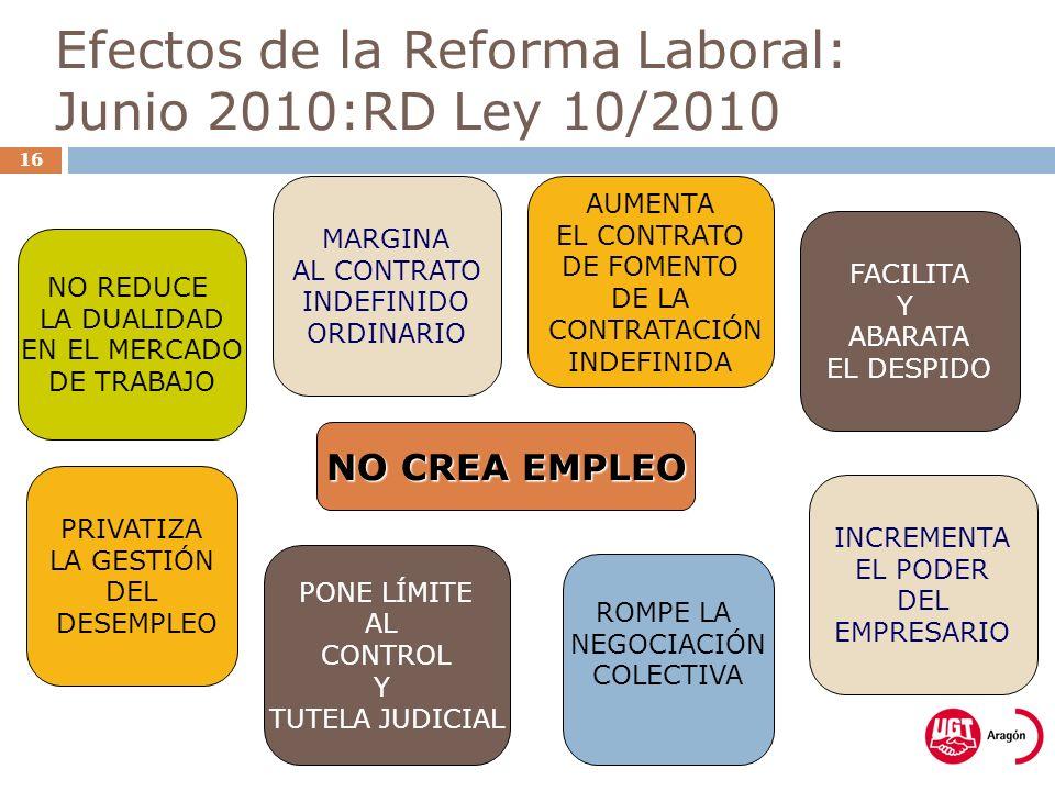 Efectos de la Reforma Laboral: Junio 2010:RD Ley 10/2010 16 NO REDUCE LA DUALIDAD EN EL MERCADO DE TRABAJO MARGINA AL CONTRATO INDEFINIDO ORDINARIO AUMENTA EL CONTRATO DE FOMENTO DE LA CONTRATACIÓN INDEFINIDA FACILITA Y ABARATA EL DESPIDO NO CREA EMPLEO ROMPE LA NEGOCIACIÓN COLECTIVA INCREMENTA EL PODER DEL EMPRESARIO PRIVATIZA LA GESTIÓN DEL DESEMPLEO PONE LÍMITE AL CONTROL Y TUTELA JUDICIAL